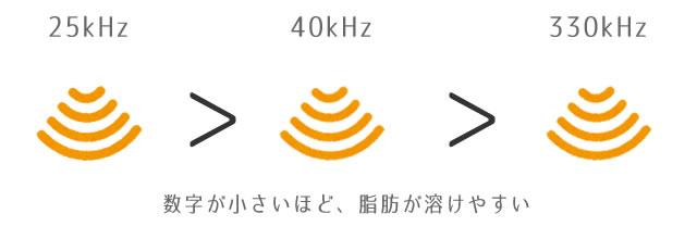 家庭用キャビテーションの周波数の画像